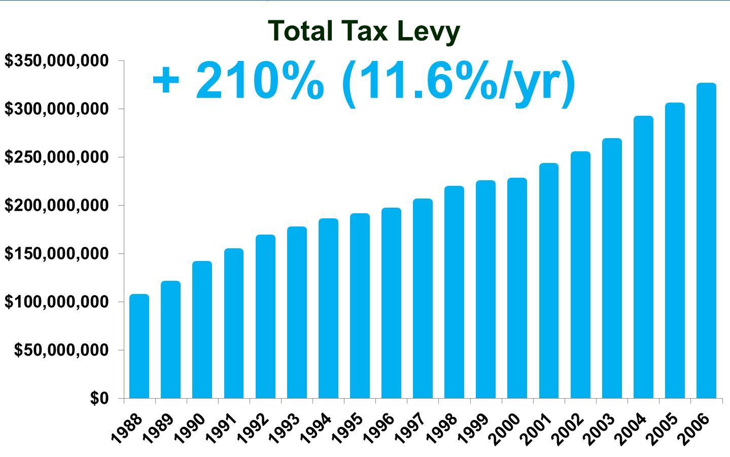 Mulvale raised the tax levy an average of 12% a year for 18 years