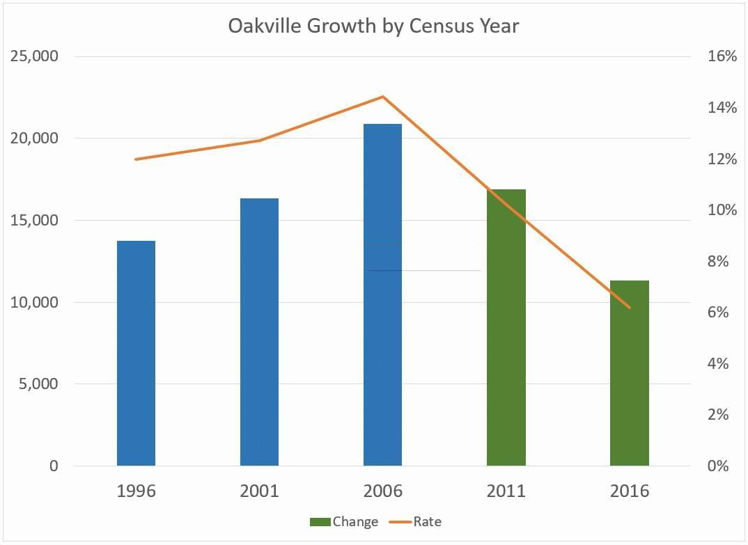 1996-2016 Oakville Growth
