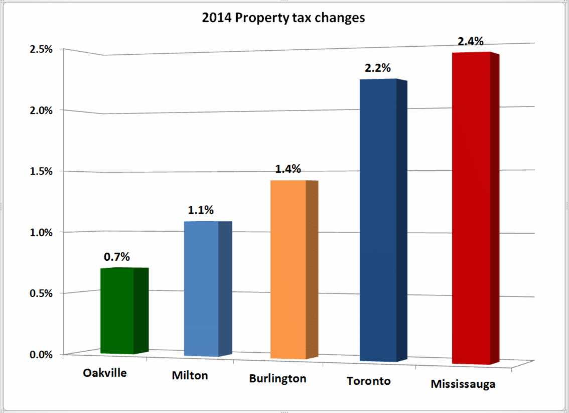 Rob's 2014 tax increase lowest in GTA neighbours